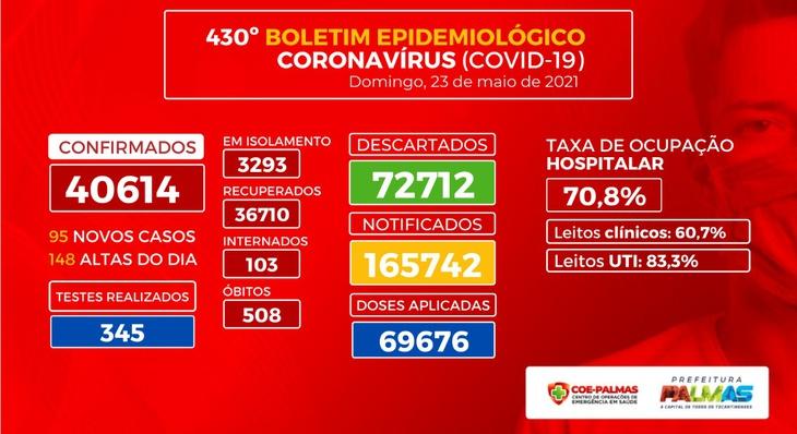 Boletim coronavírus (Covid-19): mais 95 casos positivos são registrados em Palmas