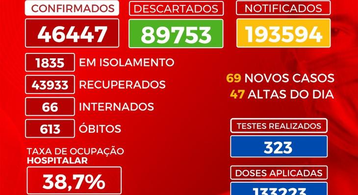 Boletim Epidemiológico de Palmas registra 69 novos casos de Covid-19 neste sábado